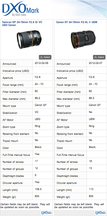 Compared Specs between the Canon and Tamron