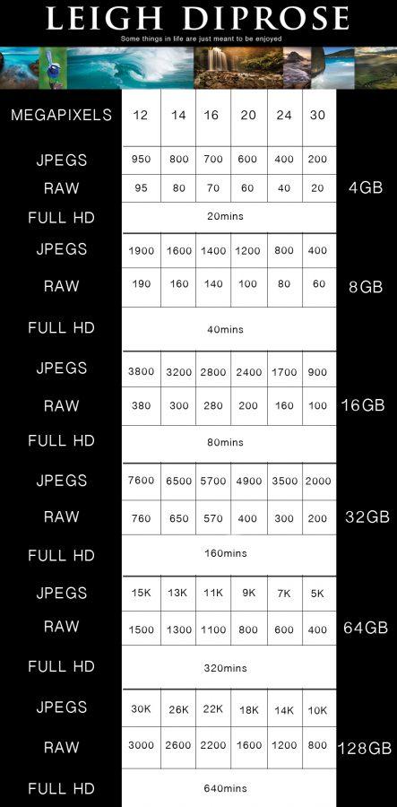 Camerasmash Memory Chart
